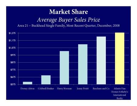 Average buyer sales price