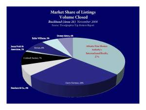 Market Share of Volume Closed in Buckhead, November 2008