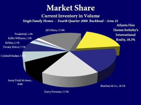 Atlanta Fine Homes Sotheby's International Realty Market Share by Inventory in Buckhead, Area 21