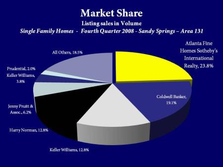 Atlanta Fine Homes Sotheby's International Realty Market Share by Sales Volume in Sandy Springs, Area 131