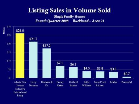 Atlanta Fine Homes Sotheby's International Realty Listing Sales in Buckhead