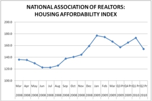 National Association of Realtors Housing Affordability Index