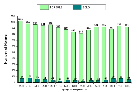 Buckhead Market Number of Sales vs. Number of Sold Homes, August 2009