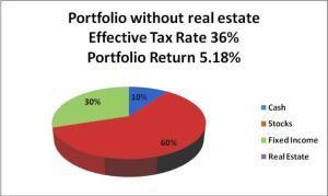 Portfolio w/o Real Estate