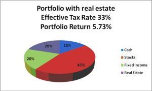 Portfolio w/Real Estate