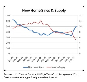 New Home Sales April 4 2010 Chart Image